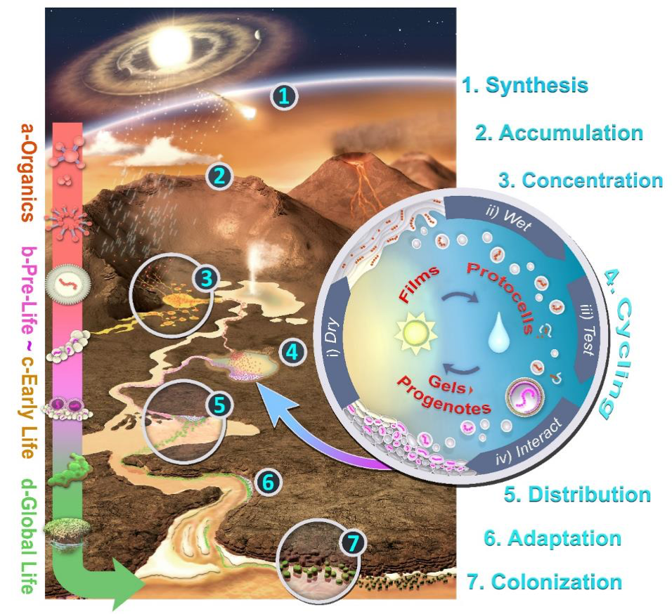 summary illustration of the Hot Spring Hypothesis for the Origin of Life