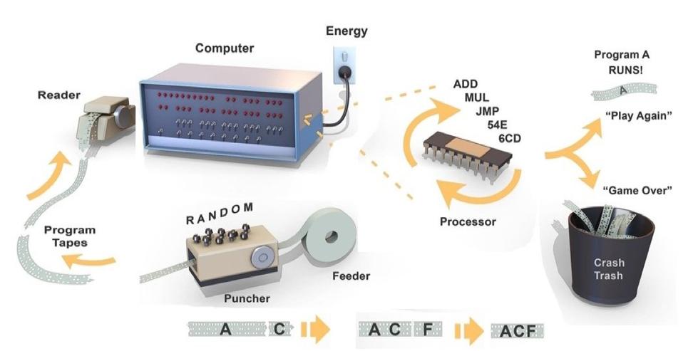 cartoon depicting a self-programming computer