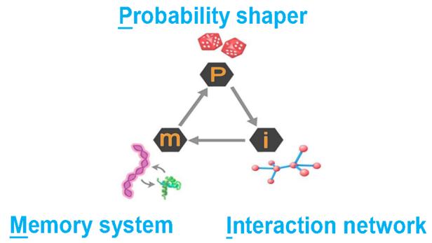 cartoon of the PIM system