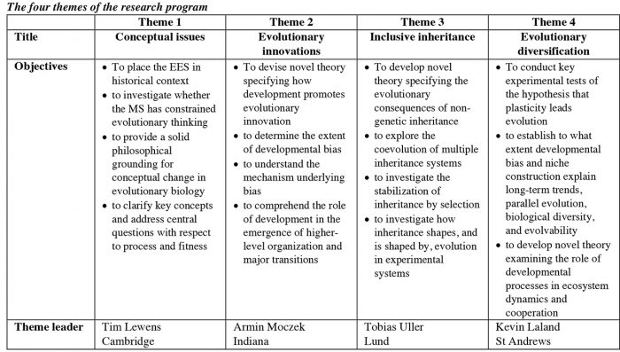 table of four project themes
